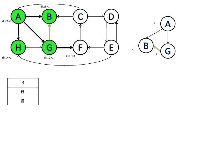 distB=1<br />A<br />B<br />C<br />D<br />A<br />B<br />A<br />distA=0<br />1<br />B<br />H<br />G<br />F<br />E<br />G<br ...