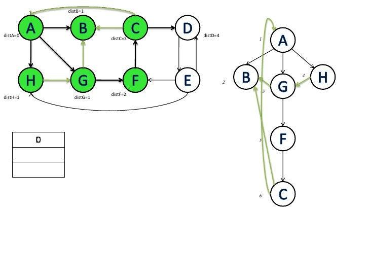 distB=1<br />A<br />B<br />C<br />D<br />A<br />B<br />A<br />distA=0<br />distD=4<br />1<br />distC=3<br />B<br />H<br />...