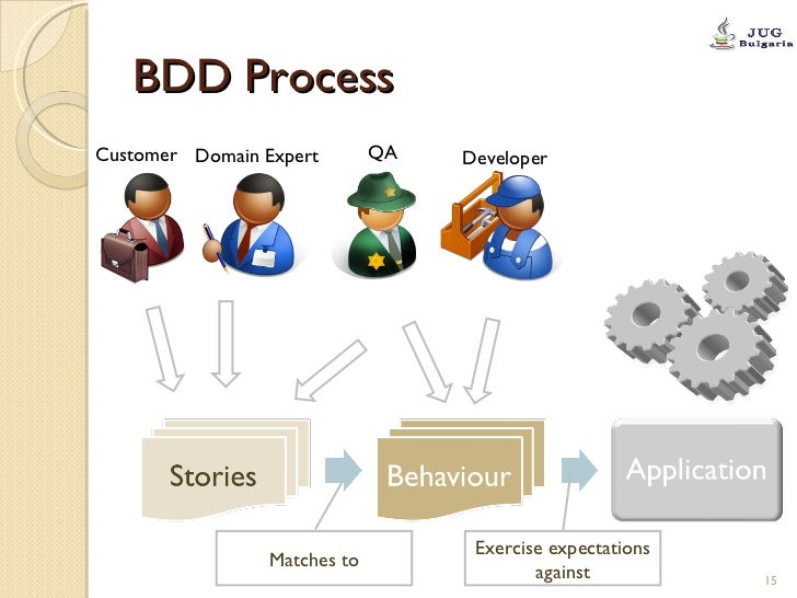 BDD Process Exercise expectations against Matches to Customer QA Domain Expert Developer