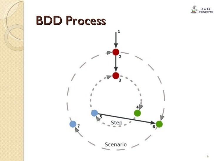 BDD Process