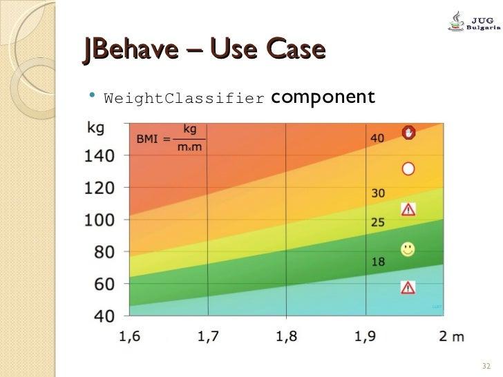 JBehave – Use Case <ul><li>WeightClassifier  component </li></ul>