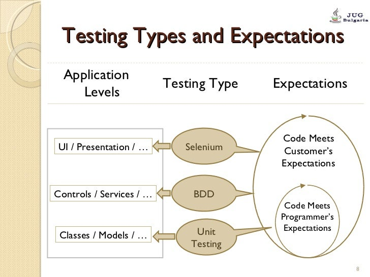 Testing Types and Expectations Application Levels   Testing Type Expectations   UI / Presentation / … Controls / Services ...