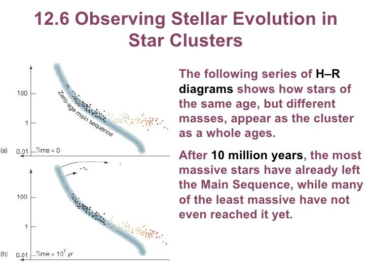 Chapter 12 lecture 36 126 observing stellar evolution in star clusters ccuart Gallery