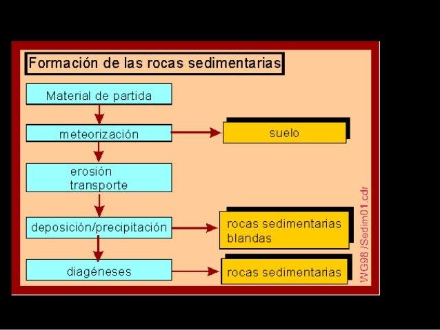 DolomíaRocas SEDIMENTARIAS