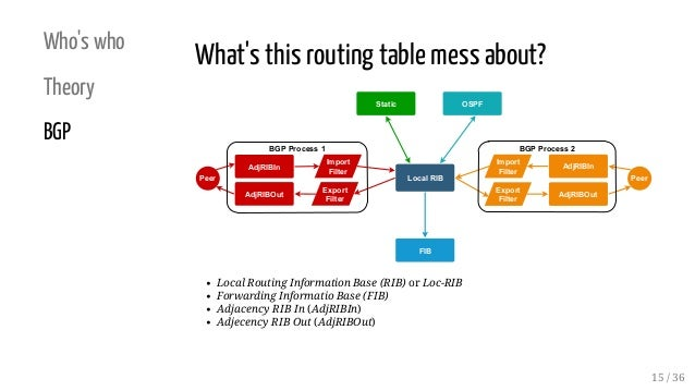 Who's who Theory BGP What's this routing table mess about? Local RIB AdjRIBOut AdjRIBIn FIB OSPFStatic Import Filter Expor...