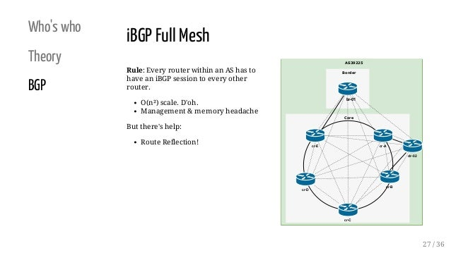 Who's who Theory BGP Rule: Every router within an AS has to have an iBGP session to every other router. O(n�) scale. D'oh....