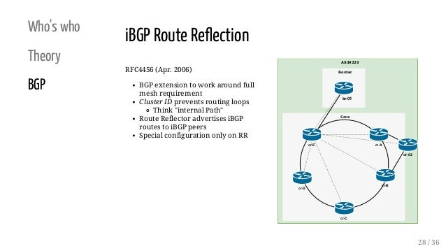 Who's who Theory BGP RFC4456 (Apr. 2006) BGP extension to work around full mesh requirement Cluster ID prevents routing lo...