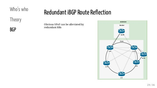 Who's who Theory BGP Obvious SPoF can be alleviated by redundant RRs AS39225 Core Border br-01 cr-D cr-B cr-C cr-Acr-E dr-...