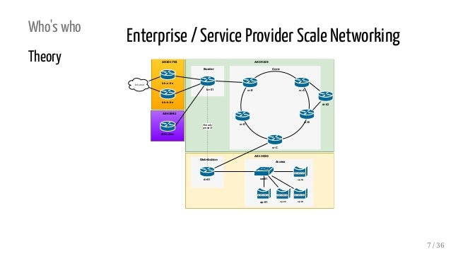 Who's who Theory Enterprise / Service Provider Scale Networking AS13020 AS39225 Core Distribution Border Internet br-01 cr...