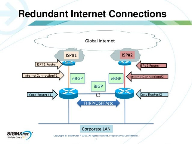 Using BGP To Manage Dual Internet Connections