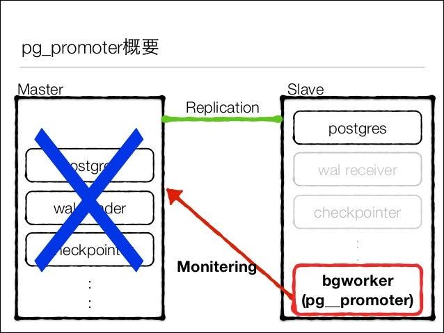 pg_promoter概要  ☓ Master  Replication  Slave postgres  postgres  wal receiver  wal sender  checkpointer  checkpointer  : : ...