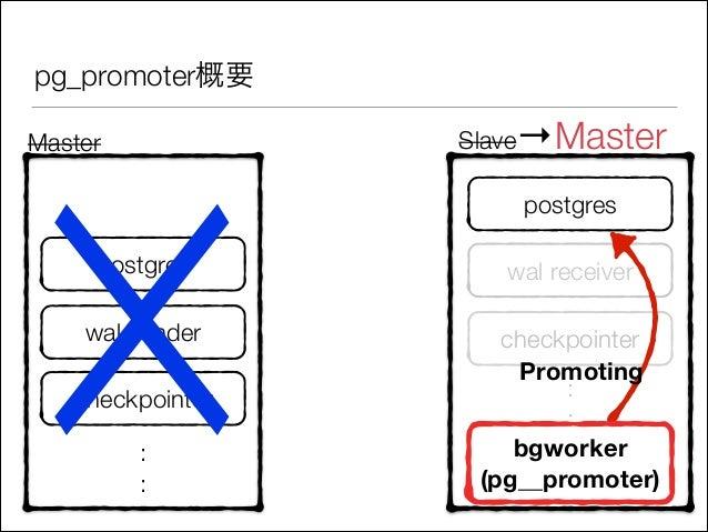 pg_promoter概要  ☓ Master  Slave→Master postgres  postgres  wal receiver  wal sender  checkpointer Promoting : : bgworker (p...