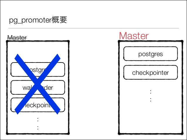 pg_promoter概要  ☓ Master  postgres  wal sender  checkpointer : :  Master postgres checkpointer : :