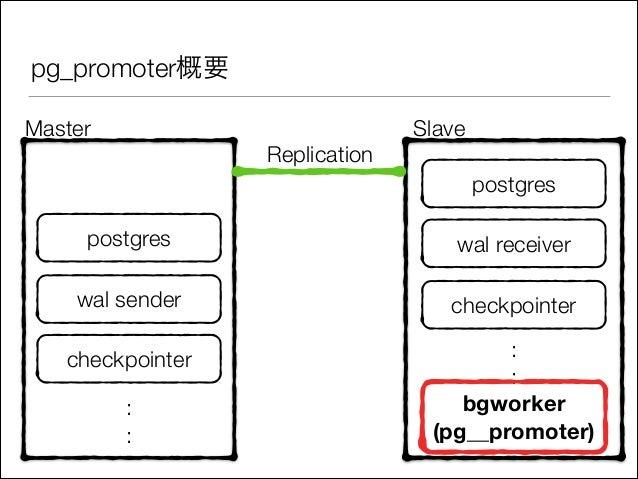 pg_promoter概要 Master  Replication  Slave postgres  postgres  wal receiver  wal sender  checkpointer  checkpointer  : : bgw...