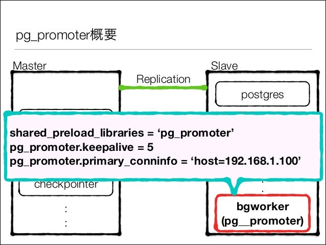 pg_promoter概要 Master  Replication  Slave postgres  postgres wal receiver shared_preload_libraries = 'pg_promoter' pg_promo...