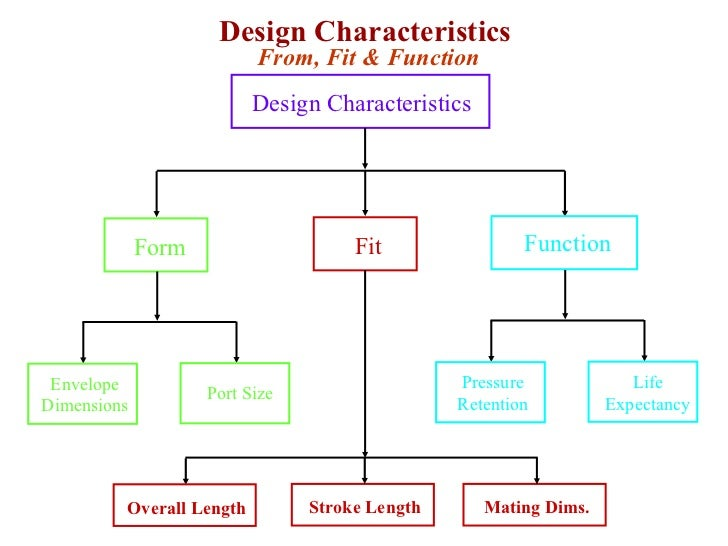 Design Reliability and Product Integrity on a Hydraulic