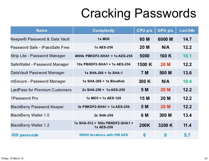 how long to crack sha1