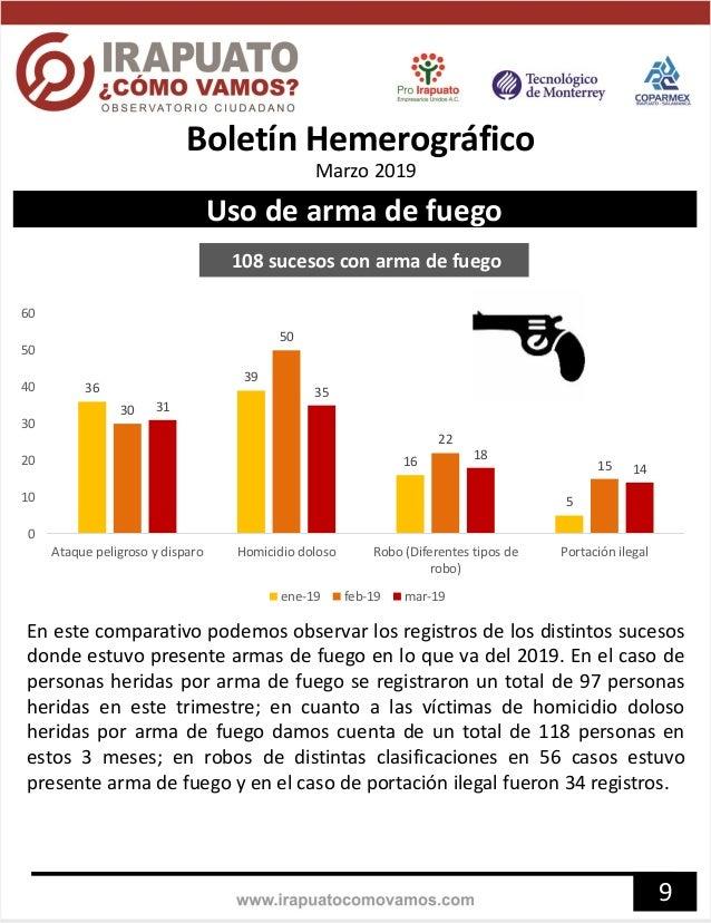 108 sucesos con arma de fuego 9 36 39 16 5 30 50 22 15 31 35 18 14 0 10 20 30 40 50 60 Ataque peligroso y disparo Homicidi...