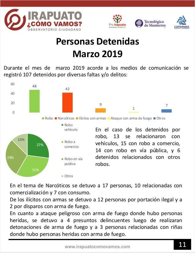 Personas Detenidas Marzo 2019 Durante el mes de marzo 2019 acorde a los medios de comunicación se registró 107 detenidos p...