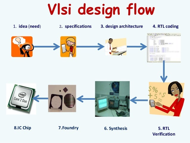 vlsi design summer training ppt
