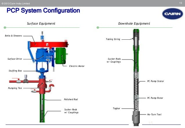 well pad operations - PCP Oil Well Schematic Diagram on
