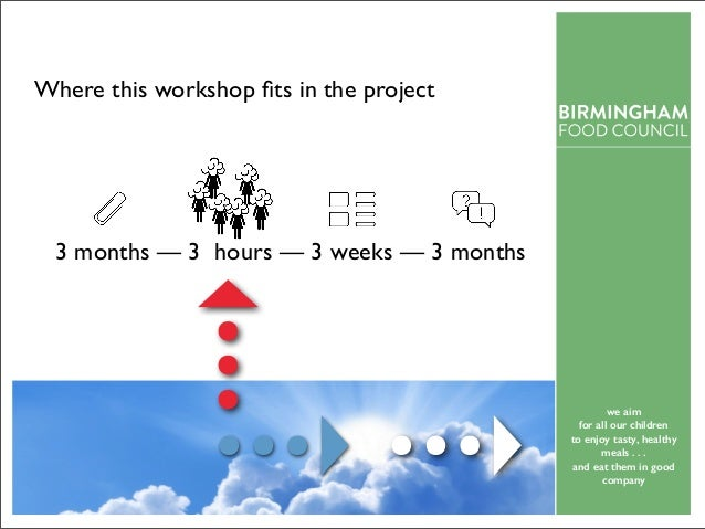 Food insecurity — a city level response? Birmingham Food Council workshop on 11th May 2015 Slide 3