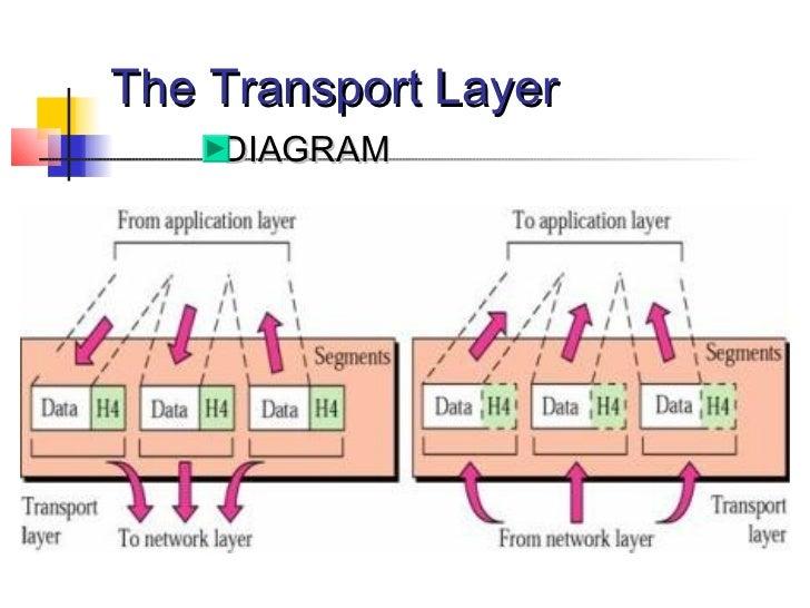 Bhargavi osi the transport layer diagram ccuart Gallery