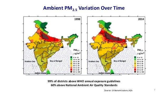 Ambient PM2.5 Variation Over Time 99% of districts above WHO annual exposure guidelines 60% above National Ambient Air Qua...