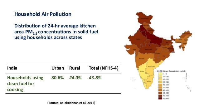 Household Air Pollution Distribution of 24-hr average kitchen area PM2.5 concentrations in solid fuel using households acr...