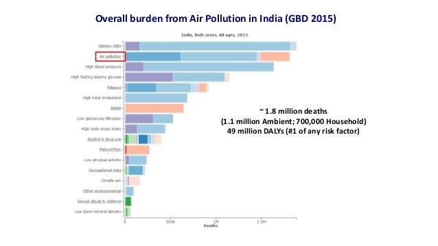 Overall burden from Air Pollution in India (GBD 2015) ~ 1.8 million deaths (1.1 million Ambient; 700,000 Household) 49 mil...