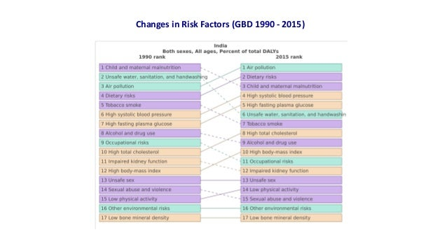 Changes in Risk Factors (GBD 1990 - 2015)