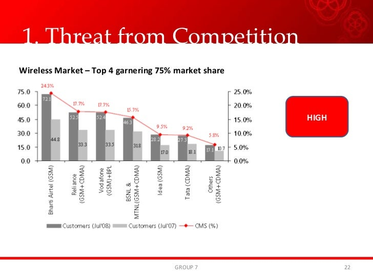 competitor analysis of airtel Here is the swot analysis of vodafone which is whereas its top competitor such as airtel and reliance competitors strategy of brands swot analysis of.