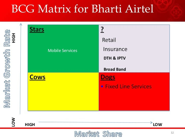 strategic objective of bharti airtel Before strategic intent of bharti airtel is analysed, i will analyse vision and mission of bharti airtel because vision and mission of bharti airtel express its strategic intent in broad terms and in specific terms.