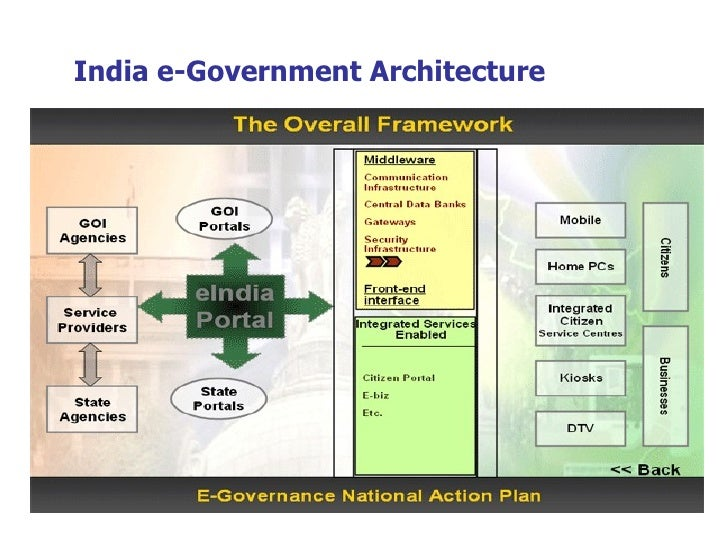 e governance ForArchitecture Of E Governance