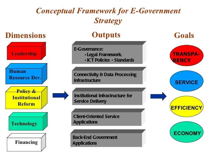 e governance block diagram online circuit wiring diagram u2022 rh electrobuddha co uk