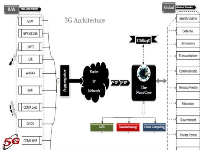 5g for 5g network architecture