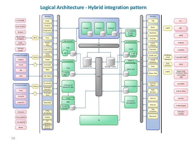 Logical Architecture Diagram Integration Point Complete Wiring
