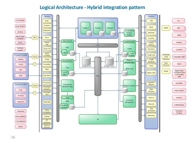 Bhawani Prasad Data Integration Ppt