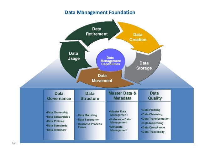 Data migration process ppt video online download.