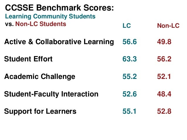 LC Non-LCActive & Collaborative Learning 56.6 49.8Student Effort 63.3 56.2Academic Challenge 55.2 52.1Student-Faculty Inte...