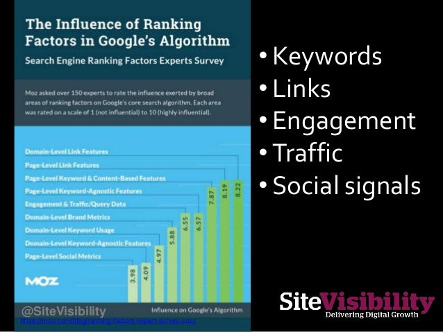 • Keywords • Links • Engagement • Traffic • Social signals https://moz.com/blog/ranking-factors-expert-survey-2015 @SiteVi...