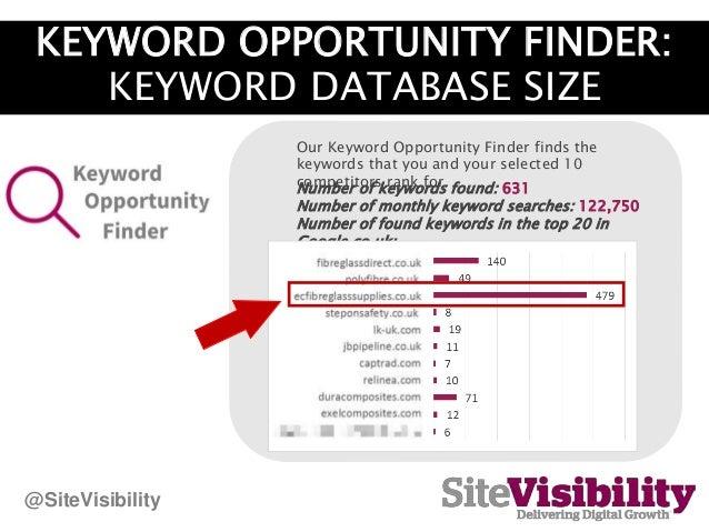 KEYWORD OPPORTUNITY FINDER: KEYWORD DATABASE SIZE Number of keywords found: 631 Number of monthly keyword searches: 122,75...