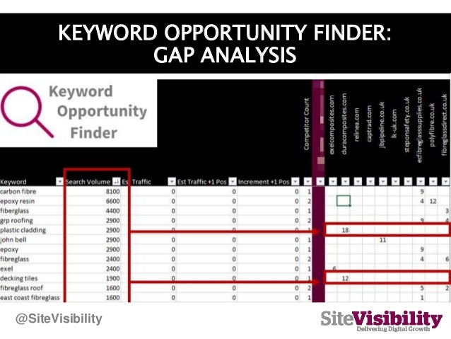 KEYWORD OPPORTUNITY FINDER: GAP ANALYSIS @SiteVisibility