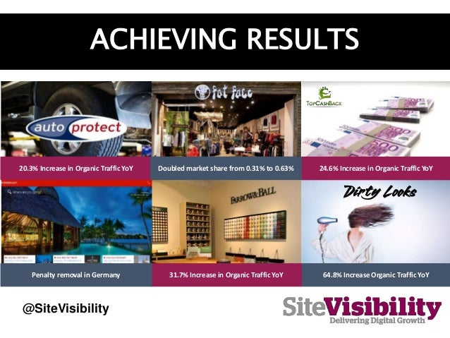 ACHIEVING RESULTS 24.6% Increase in Organic Traffic YoY20.3% Increase in Organic Traffic YoY 64.8% Increase Organic Traffi...