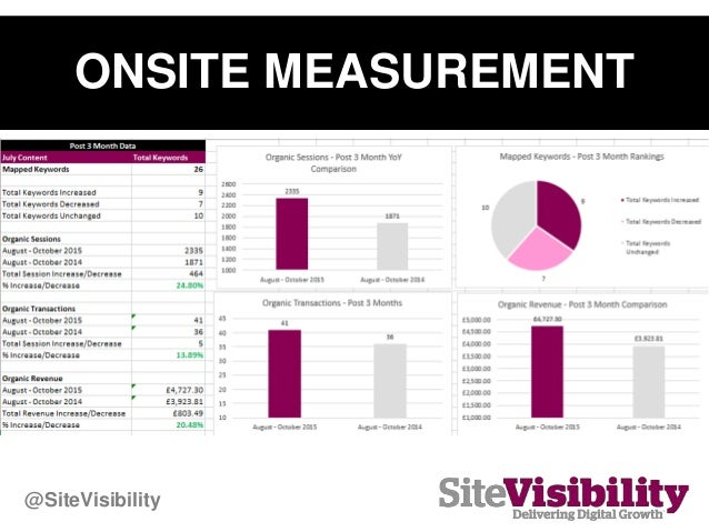 ONSITE MEASUREMENT @SiteVisibility