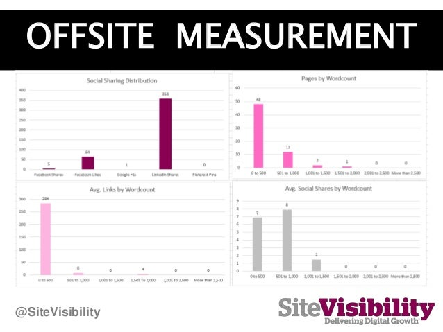 OFFSITE MEASUREMENT @SiteVisibility