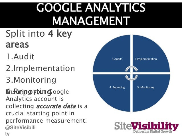 GOOGLE ANALYTICS MANAGEMENT Split into 4 key areas 1.Audit 2.Implementation 3.Monitoring 4.Reporting 1.Audits 2.Implementa...
