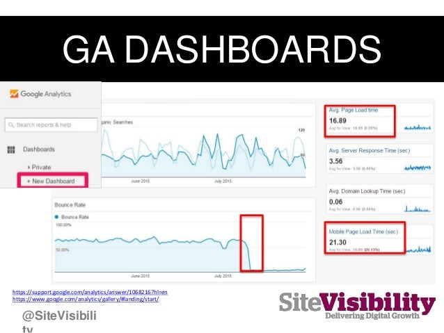 GA DASHBOARDS https://support.google.com/analytics/answer/1068216?hl=en https://www.google.com/analytics/gallery/#landing/...