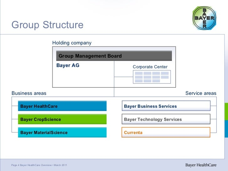 Bayer an analysis