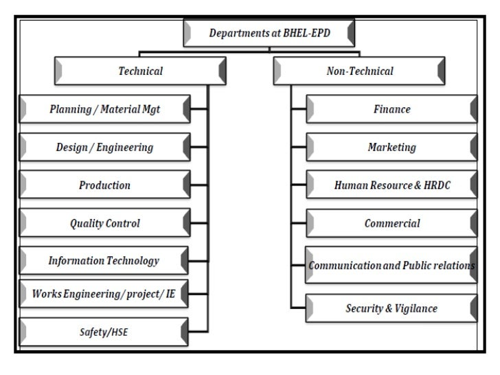 objectives of bhel Bhel performance appraisal project report, swot analysis of bhel, company profile bhel.